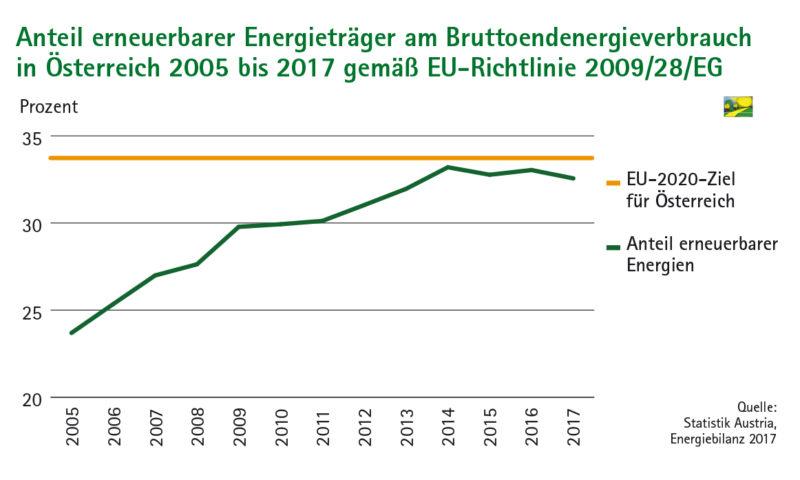 Grafik Anteil erneuerbarer Energieträger