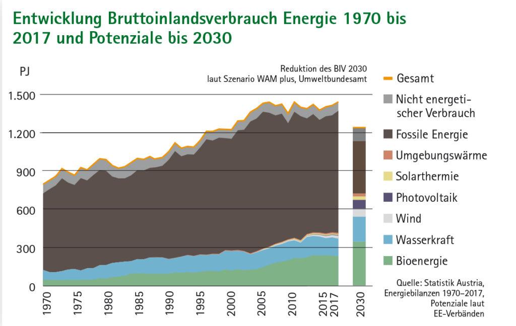 Flächendiagramm Entwicklung Bruttoinlandsverbrauch Energie 1970 bis 2017 und Potenziale bis 2030