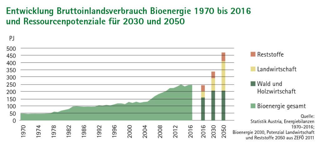 Flächendiagramm und Balkendiagramm Entwicklung Bruttoinlandsverbrauch Bioenergie 1970 bis 2016 und Ressourcenpotenziale für 2030 und 2050