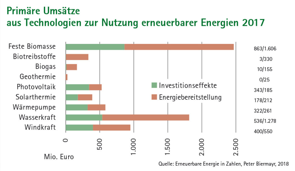 Balkendiagramm Primäre Umsätze aus Technologien zur Nutzung erneuerbarer Energien 2017